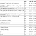 Bảng giá dịch vụ vệ sinh công nghiệp